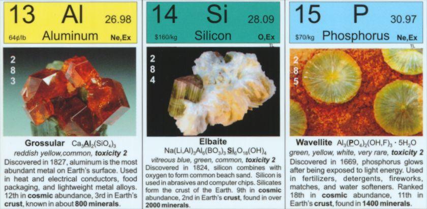 The Periodic Table In Earth And Sky P01 Dakota Matrix Minerals